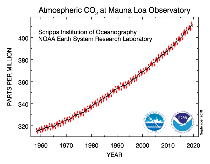 CO2 trend